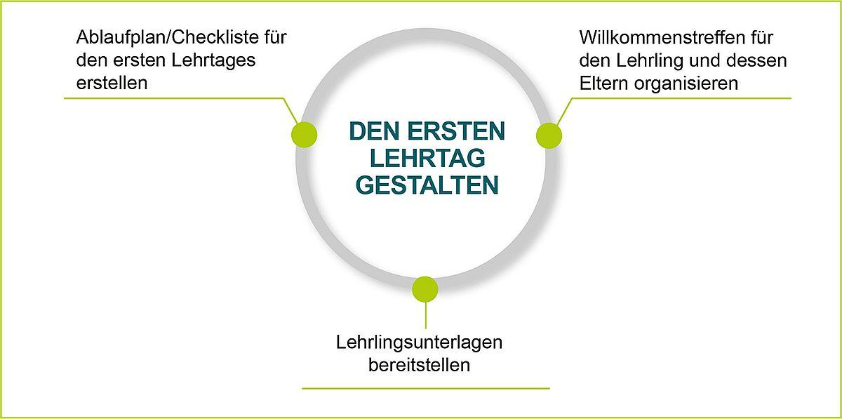 Großartig Bereitstellungs Checklisten Vorlage Galerie - Beispiel ...